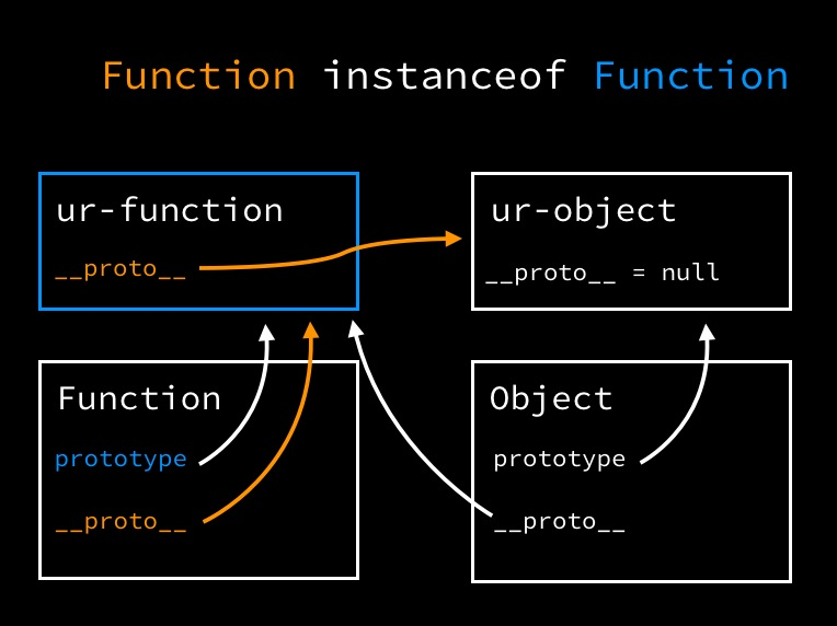 Function instance of Function