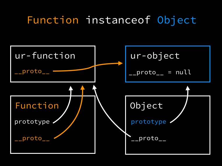 Function instanceof Object