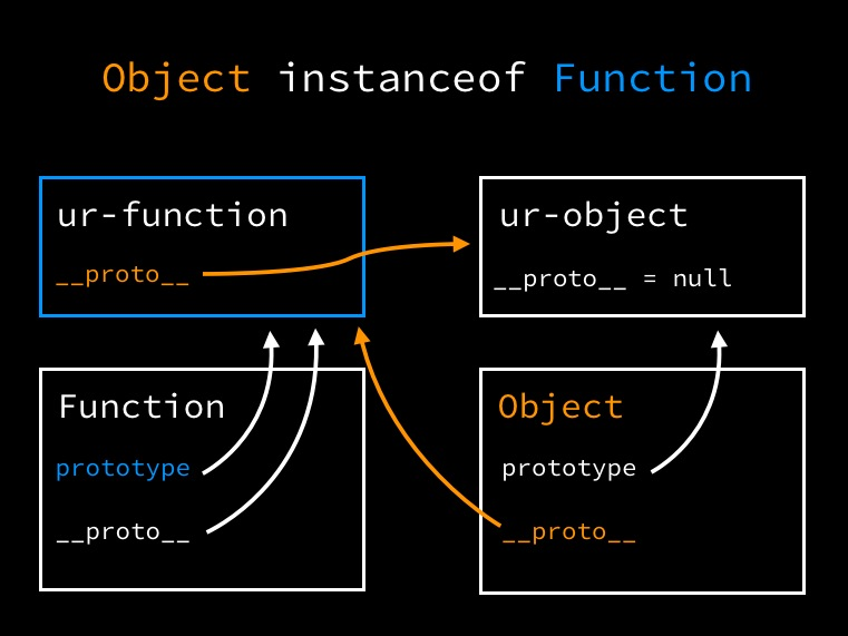 Object instanceof Function