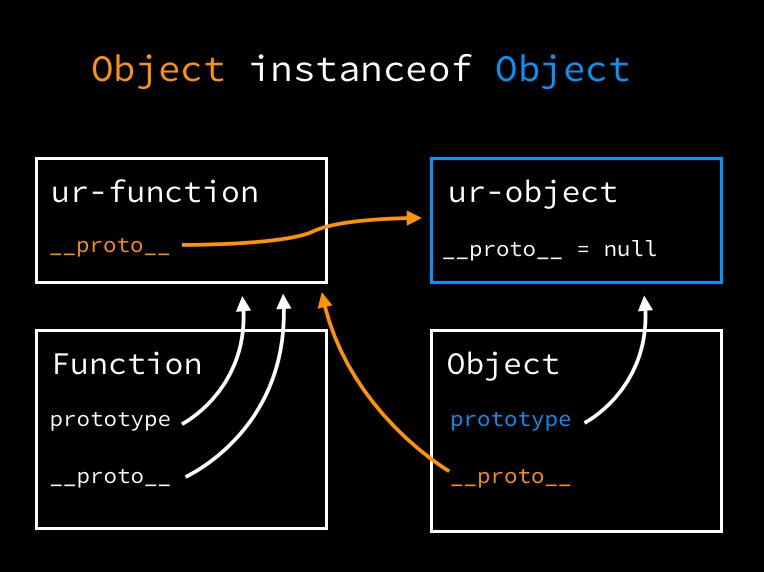 Object instance of Object